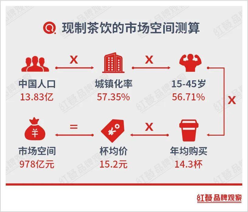 一杯小小的茶饮,怎么撑起近千亿市场的?