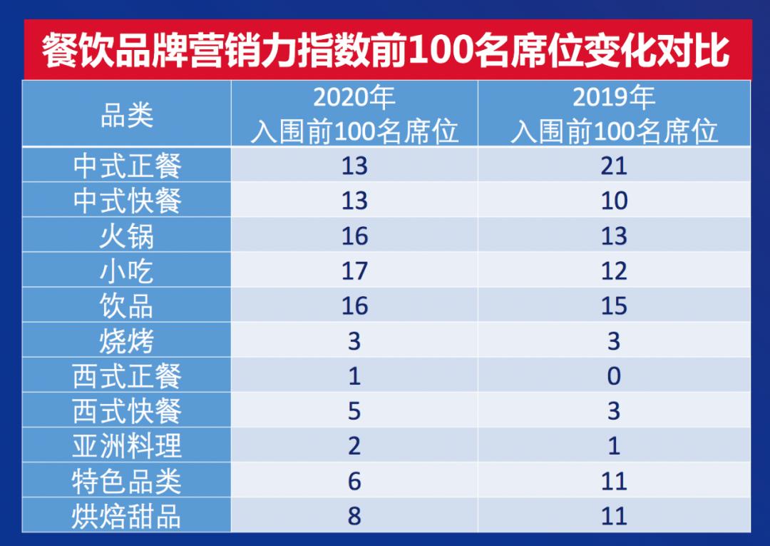 重磅!2020中国餐饮营销力白皮书今天发布
