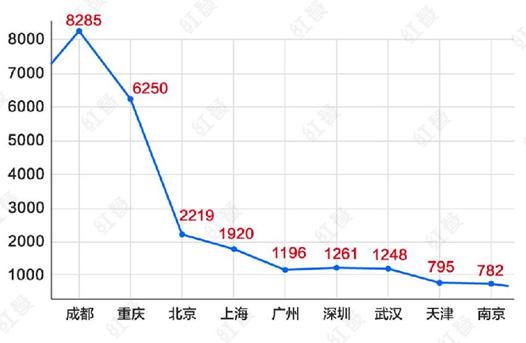 """020串串香三甲榜单出炉!品类革命正在发生!"""""""