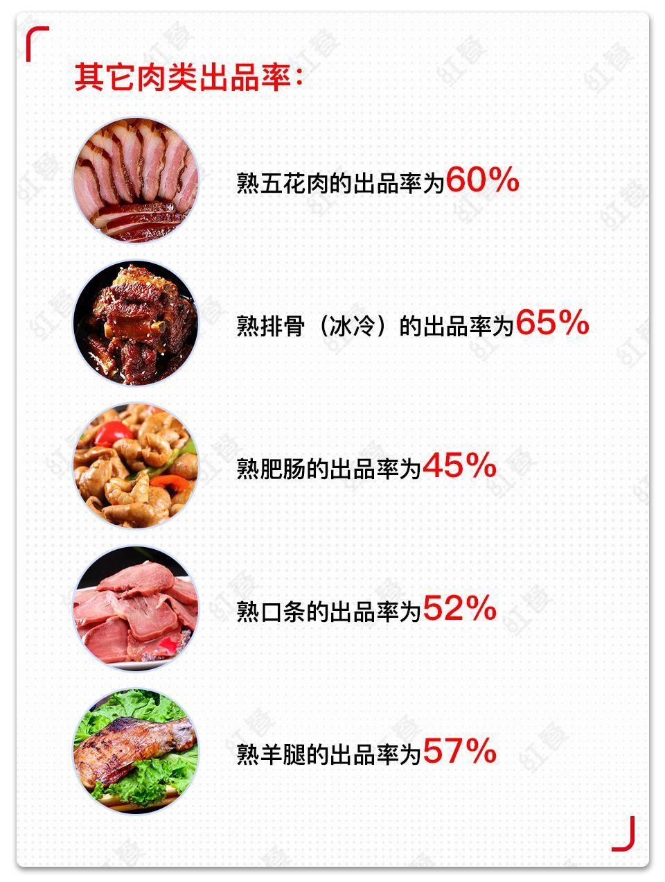 收藏!菜品成本、售价、毛利率的计算方法,做餐饮的都要懂