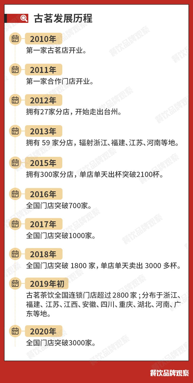 """00个加盟商只收一个,茶饮黑马古茗为啥这么拽?"""""""
