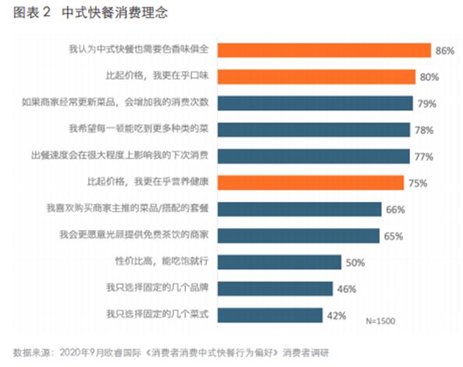 中式快餐3.0时代,率先突破千家直营门店的乡村基如何屹立潮头?