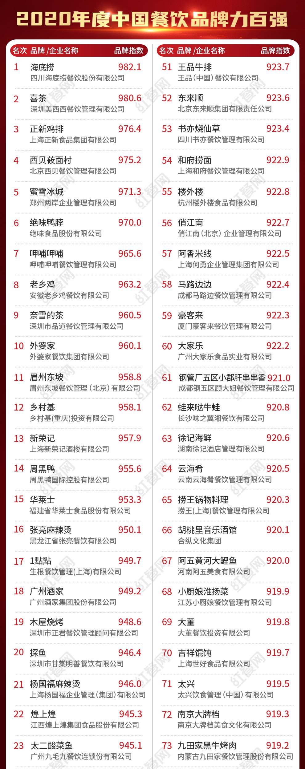 """速看!第二届""""中国餐饮红鹰奖""""四大奖项完整版正式公布"""